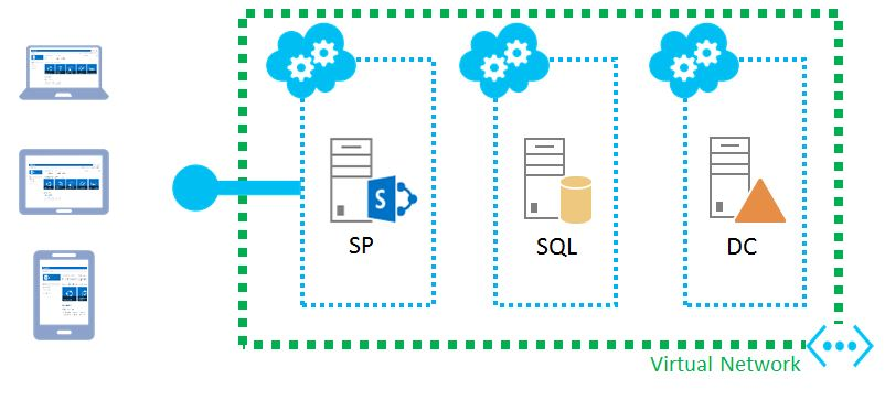 SharePoint Farm in Azure (8)